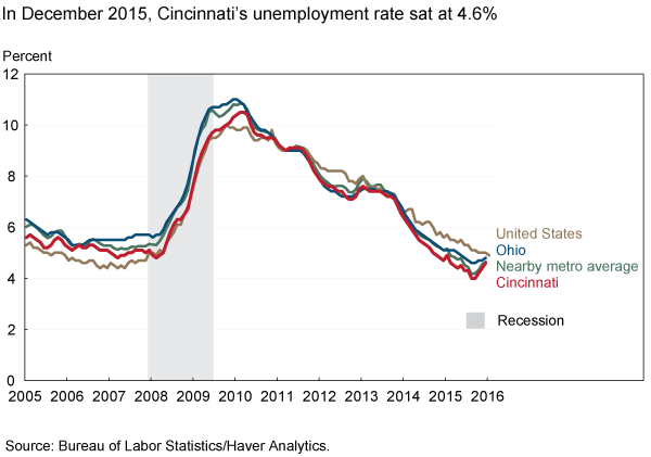 In December 2015, Cincinnati's unemployment rate sat at 4.6%