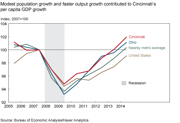 Modest population growth and faster output growth contributed to Cincinnati's per capita GDP growth
