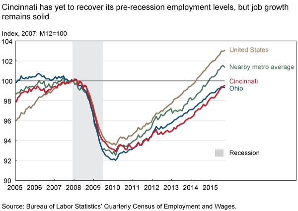 Cincinnati has yet to recover its pre-recession employment levels, but job growth remains solid