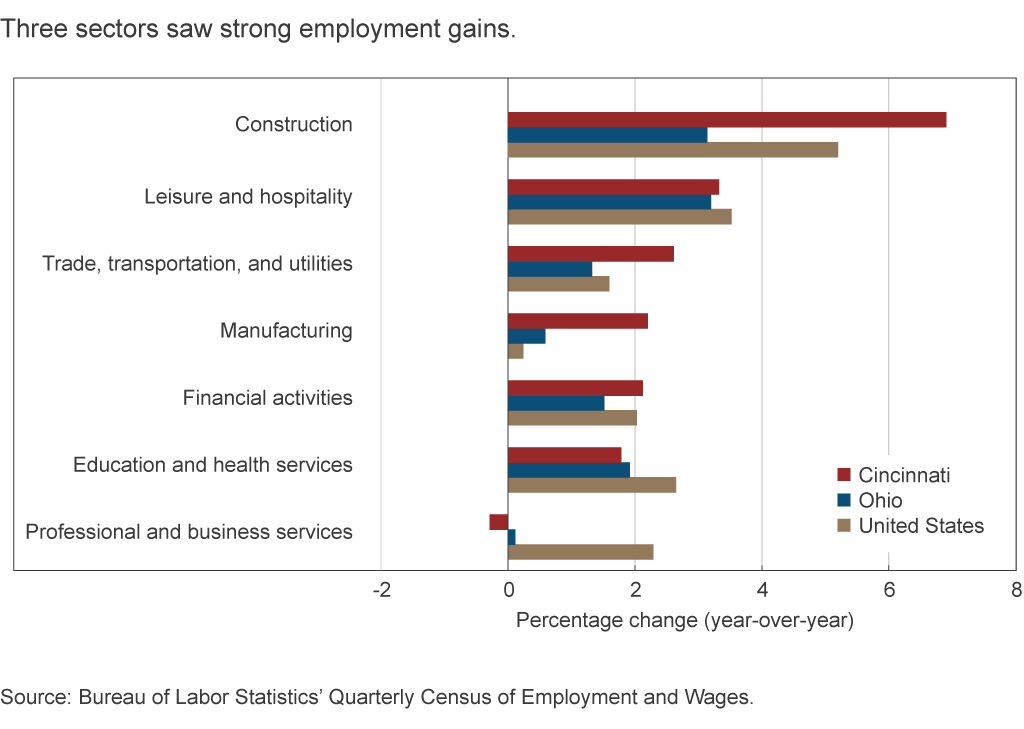 Three sectors saw strong employment gains