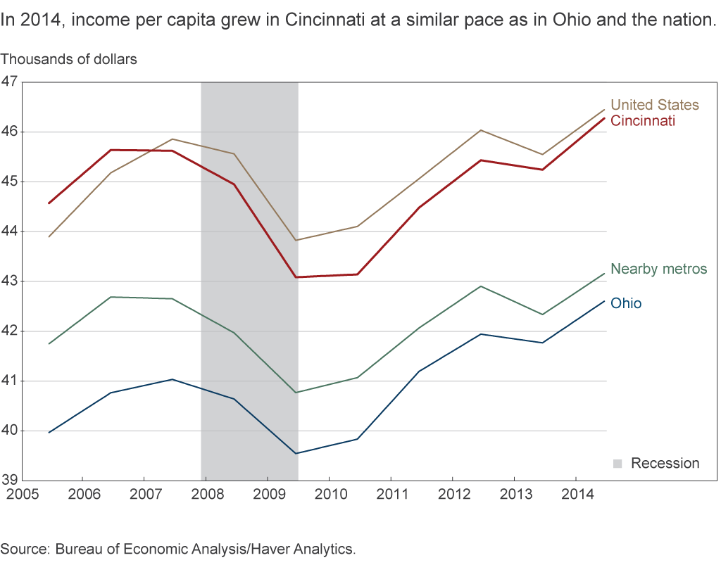 In 2014, income per capita grew in Cincinnati at a similar pace as in Ohio and the nation