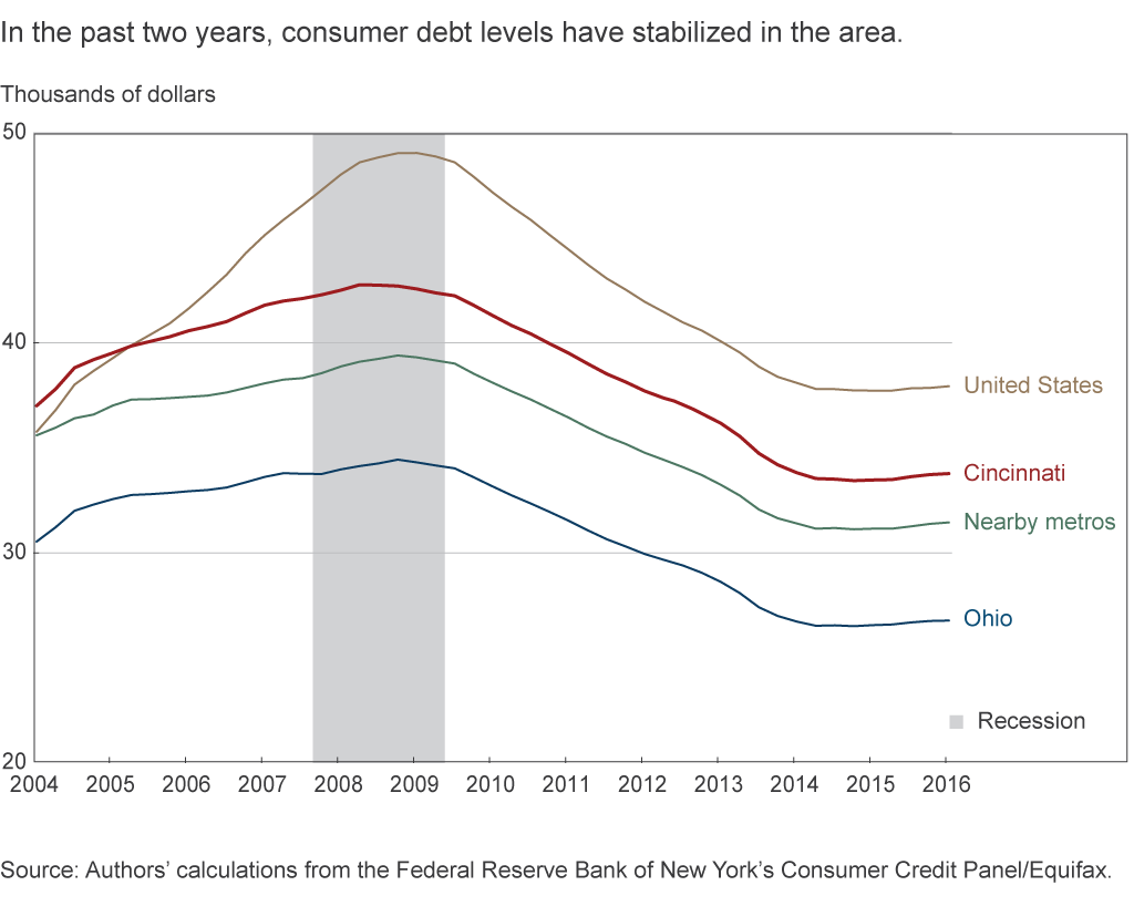 In the past two years, consumer debt levels have stabilized in the area