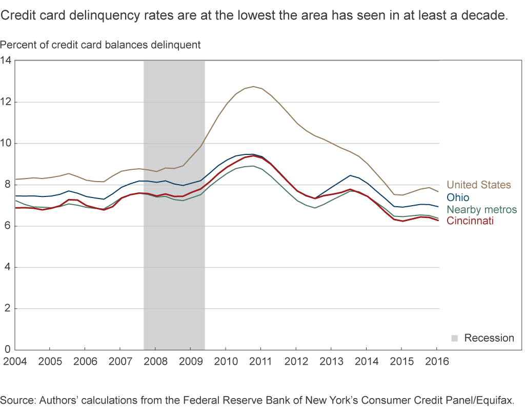 Credit card delinquency rates are at the lowest the area has seen in at least a decade
