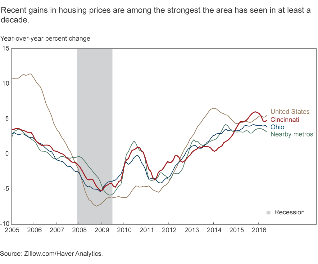 Recent gains in housing prices are among the strongest the area has seen in at least a decade