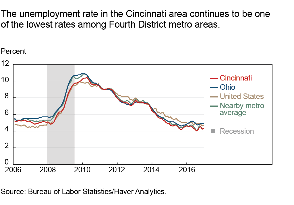 The unemployment rate in the Cincinnati area continues to be one of the lowest rates among Fourth District metro areas