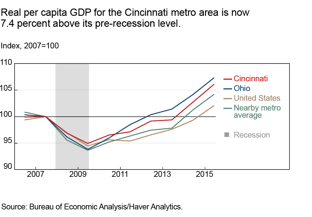 Real per capita GDP for the Cincinnati metro area is now 7.4 percent above its pre-recession level