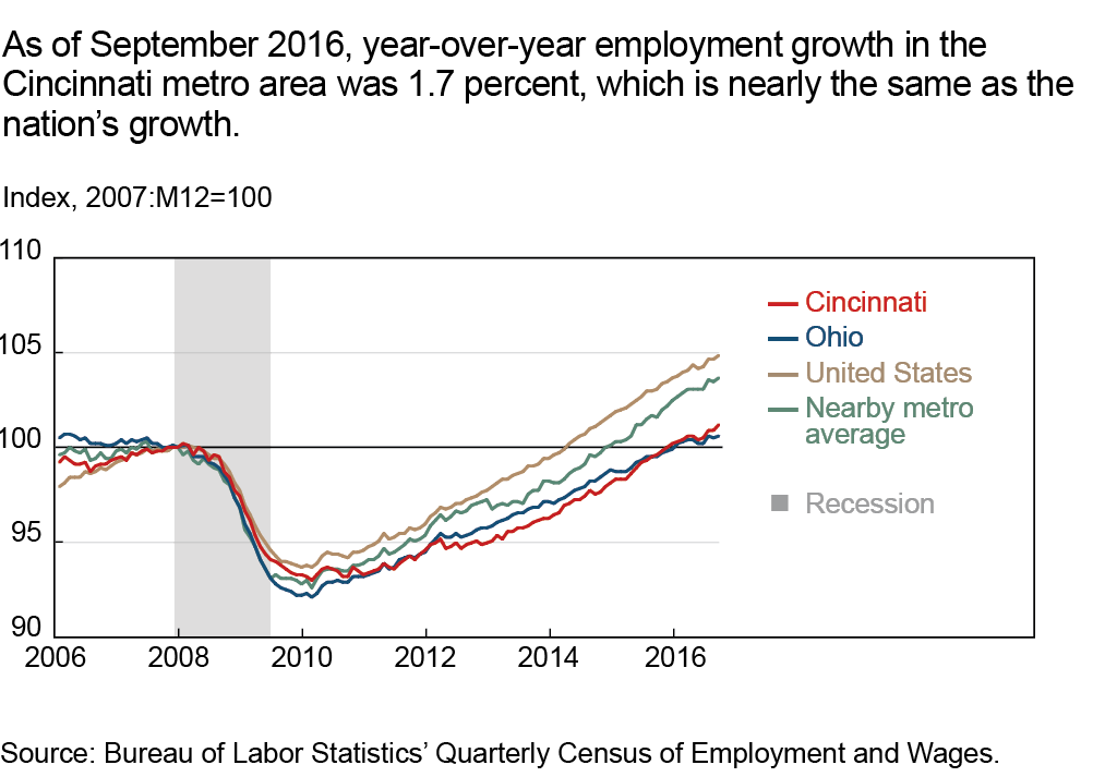 As of September 2016, year-over-year employment growth in the Cincinnati metro area was 1.7 percent, which is nearly the same as the nation's growth