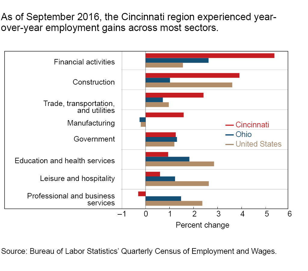 As of September 2016, the Cincinnati region experienced year-over-year employment gains across most sectors