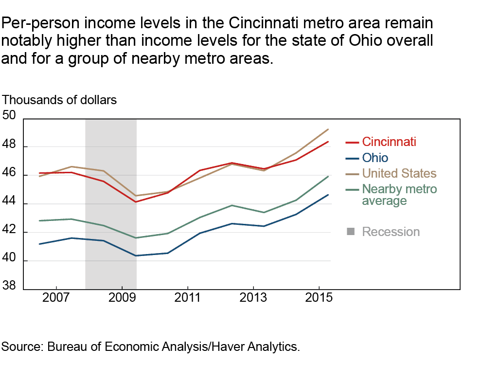 Per-person income levels in the Cincinnati metro area remain notably higher than income levels for the state of Ohio overall and for a group of nearby metro areas