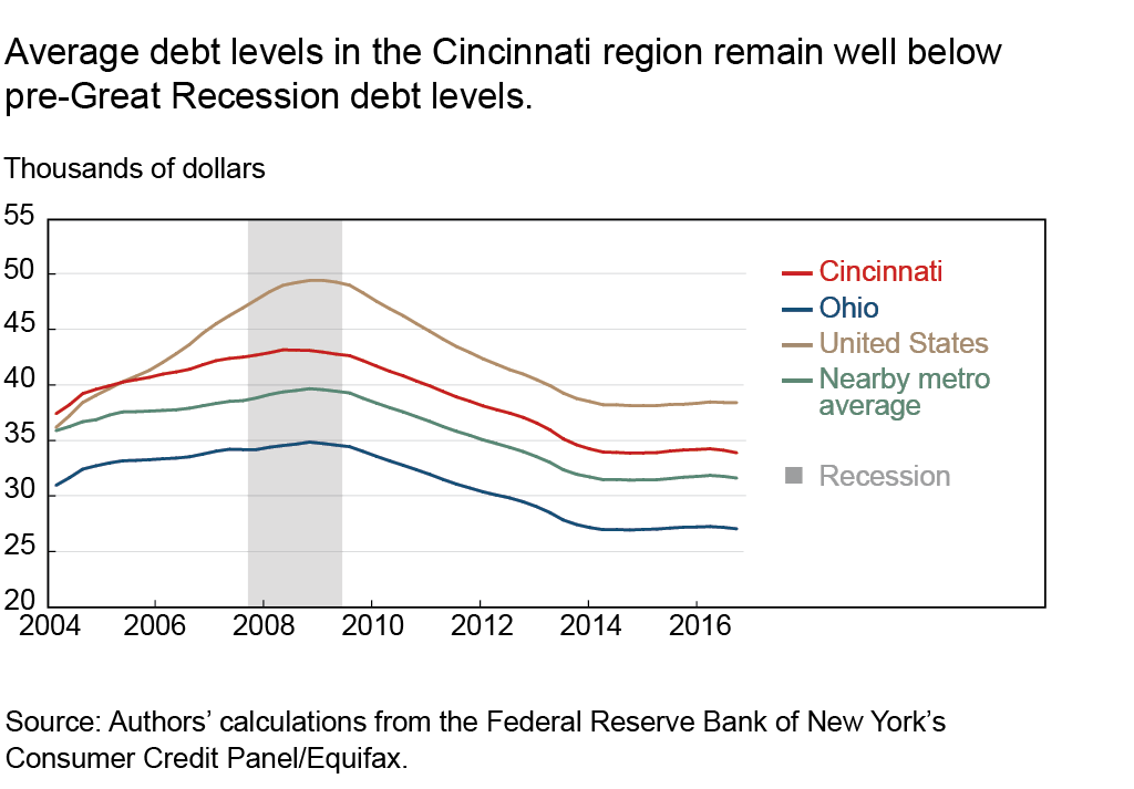 Average debt levels in the Cincinnati region remain well below pre-Great Recession debt levels