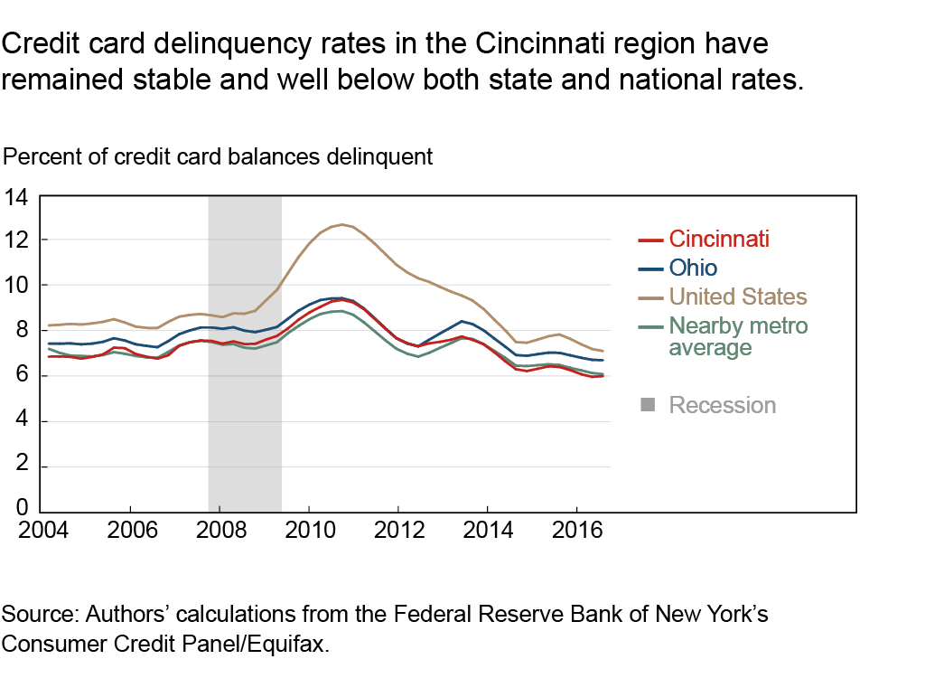 Credit card delinquency rates in the Cincinnati region have remained stable and well below both state and national rates