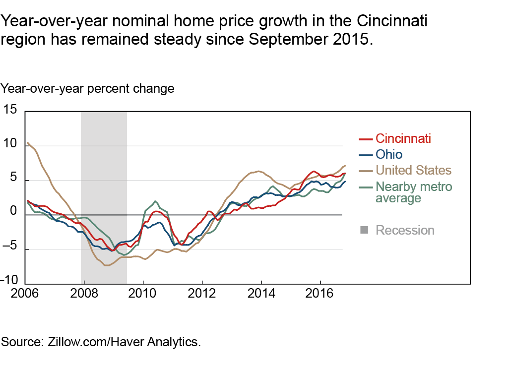 Year-over-year nominal home price growth in the Cincinnati region has remained steady since September 2015