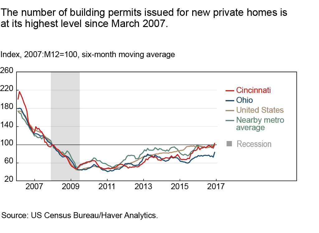 The number of building permits issued for new private homes is at its highest level since March 2007