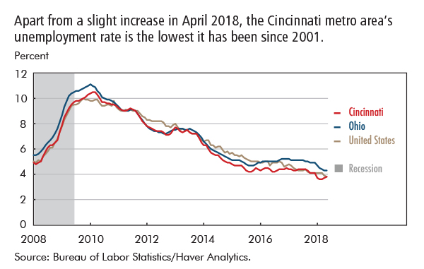 Apart from a slight increase in April 2018, the Cincinnati metro area's unemployment rate is the lowest it has been since 2001.