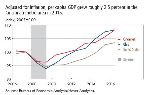 Adjusted for inflation, per capita GDP grew roughly 2.5 percent in the Cincinnati metro area in 2016.
