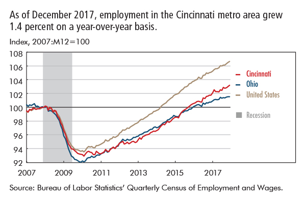 As of December 2017, employment in the Cincinnati metro area grew 1.4 percent on a year-over-year basis.