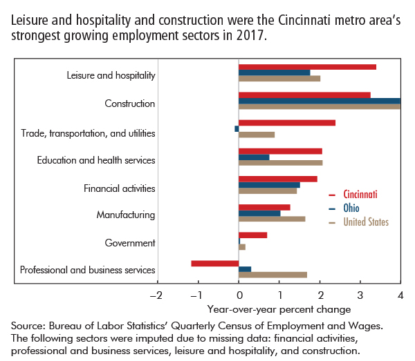 Leisure and hospitality and construction were the Cincinnati metro area's strongest growing employment sectors in 2017.