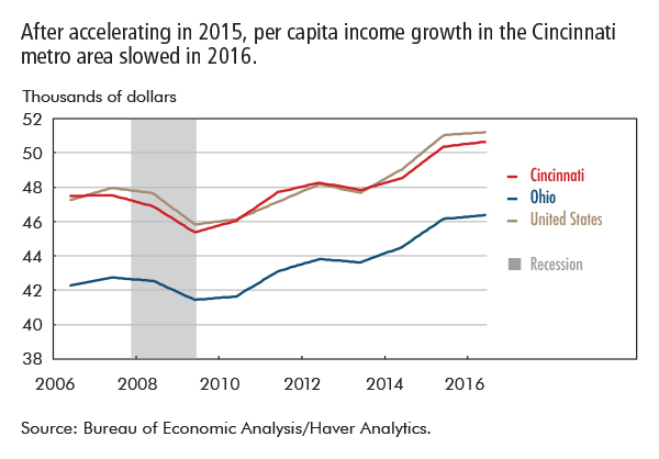 After accelerating in 2015, per capita income growth in the Cincinnati metro area slowed in 2016.
