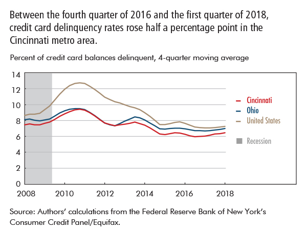 Between the fourth quarter of 2016 and the first quarter of 2018, credit card delinquency rates rose half a percentage point in the Cincinnati metro area.