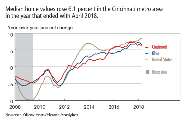 Median home values rose 6.1 percent in the Cincinnati metro area in the year that ended with April 2018.