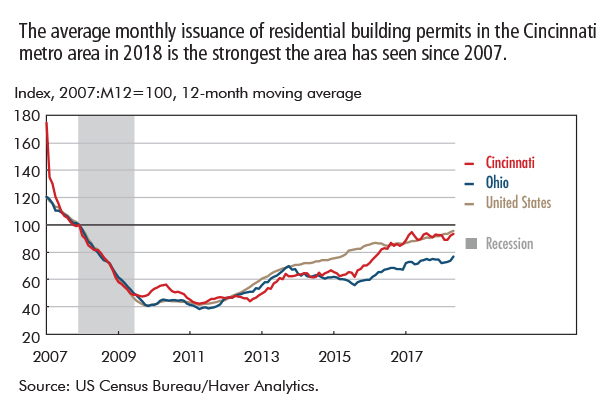 The average monthly issuance of residential building permits in the Cincinnati metro area in 2018 is the strongest the area has seen since 2007.