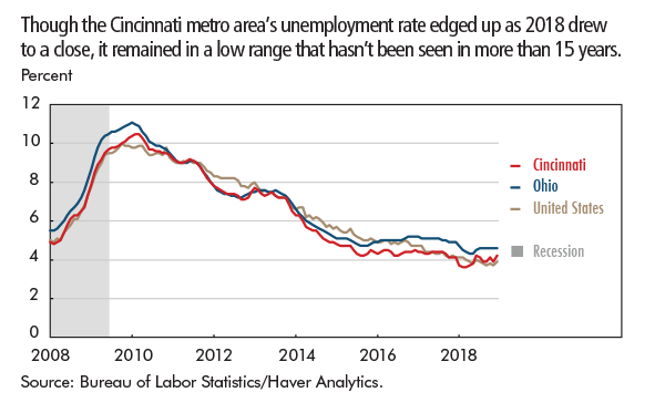 Though the Cincinnati metro area's unemployment rate edged up as 2018 drew to a close, it remained in a low range that hasn't been seen in more than 15 years.