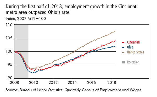 During the first half of 2018, employment growth in the Cincinnati metro area outpaced Ohio's rate.