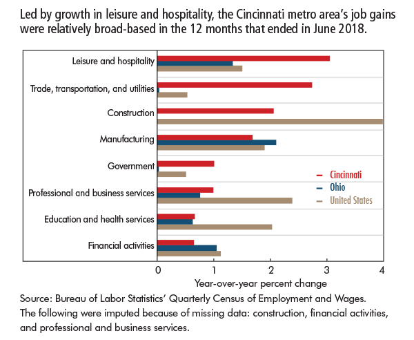 Led by growth in leisure and hospitality, the Cincinnati metro area's job gains were relatively broad-based in the 12 months that ended in June 2018.