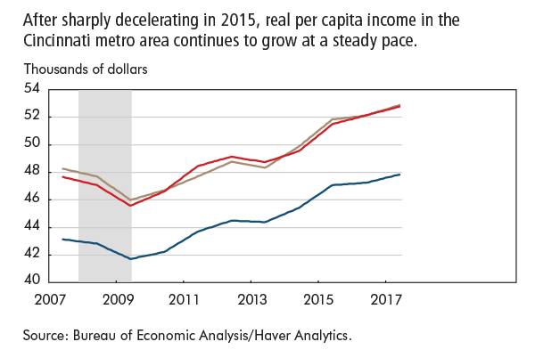 After sharply decelerating in 2015, real per capita income in the Cincinnati metro area continues to grow at a steady pace.