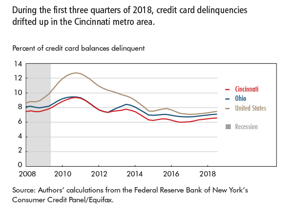 During the first three quarters of 2018, credit card delinquencies drifted up in the Cincinnati metro area.