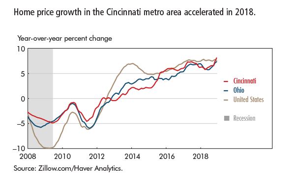 Home price growth in the Cincinnati metro area accelerated in 2018.