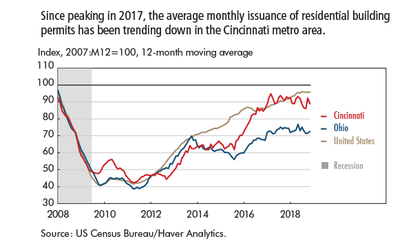 Since peaking in 2017, the average monthly issuance of residential building permits has been trending down in the Cincinnati metro area.