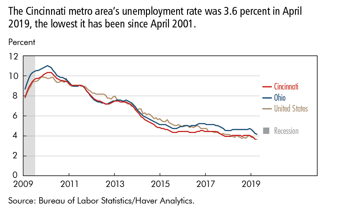 The Cincinnati metro area's unemployment rate was 3.6 percent in April 2019, the lowest it has been since April 2001.