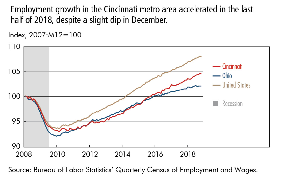 Employment growth in the Cincinnati metro area accelerated in the last half of 2018, despite a slight dip in December.