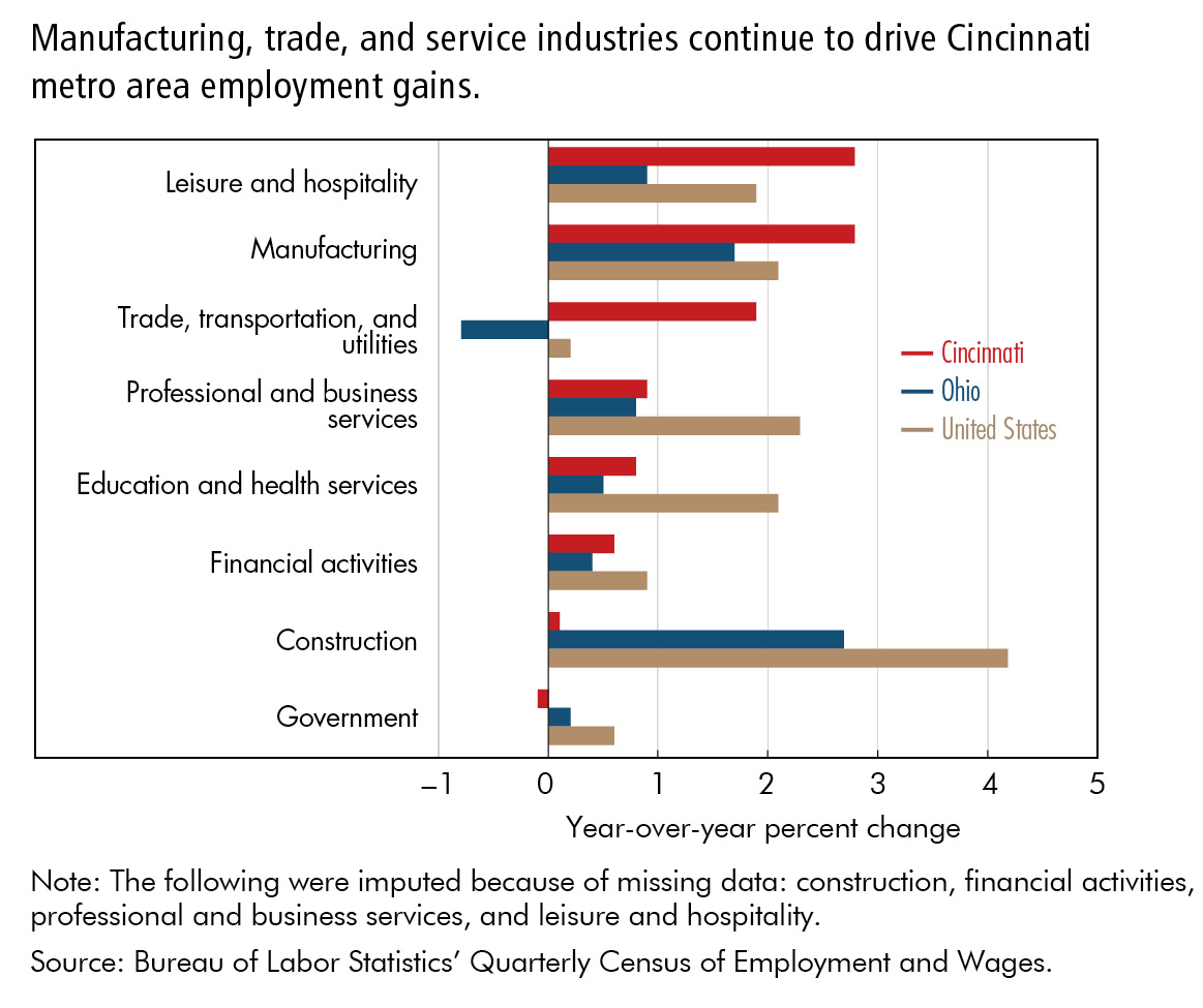 Manufacturing, trade, and service industries continue to drive Cincinnati metro area employment gains.