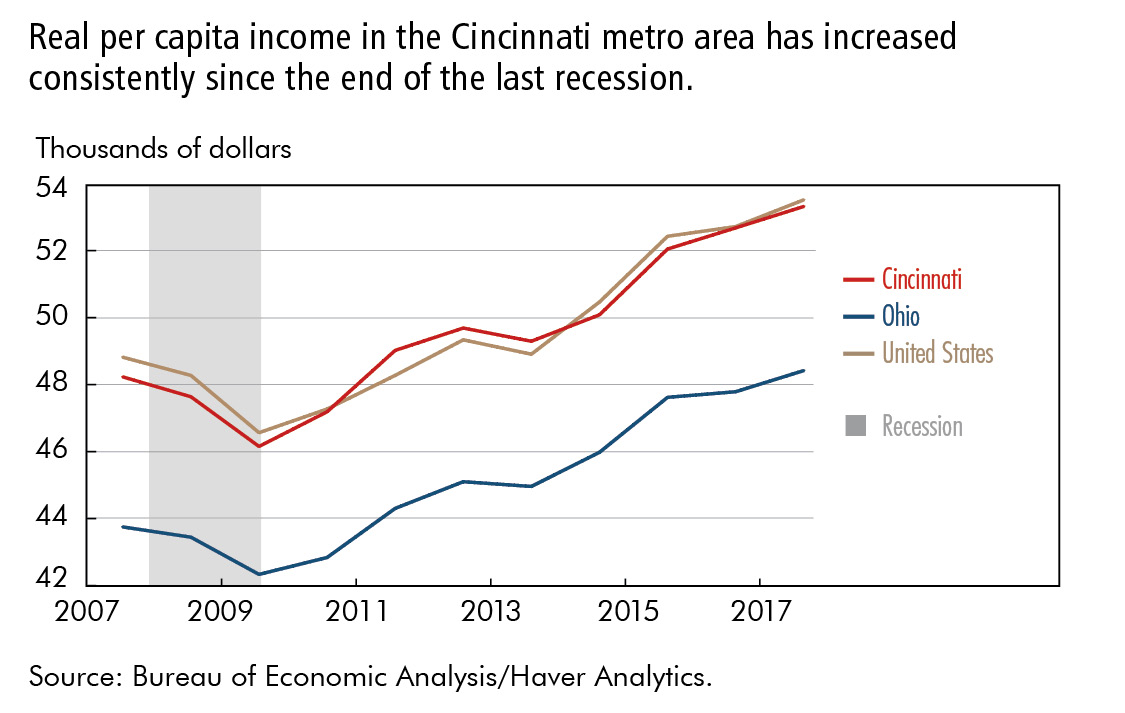 Real per capita income in the Cincinnati metro area has increased consistently since the end of the last recession.