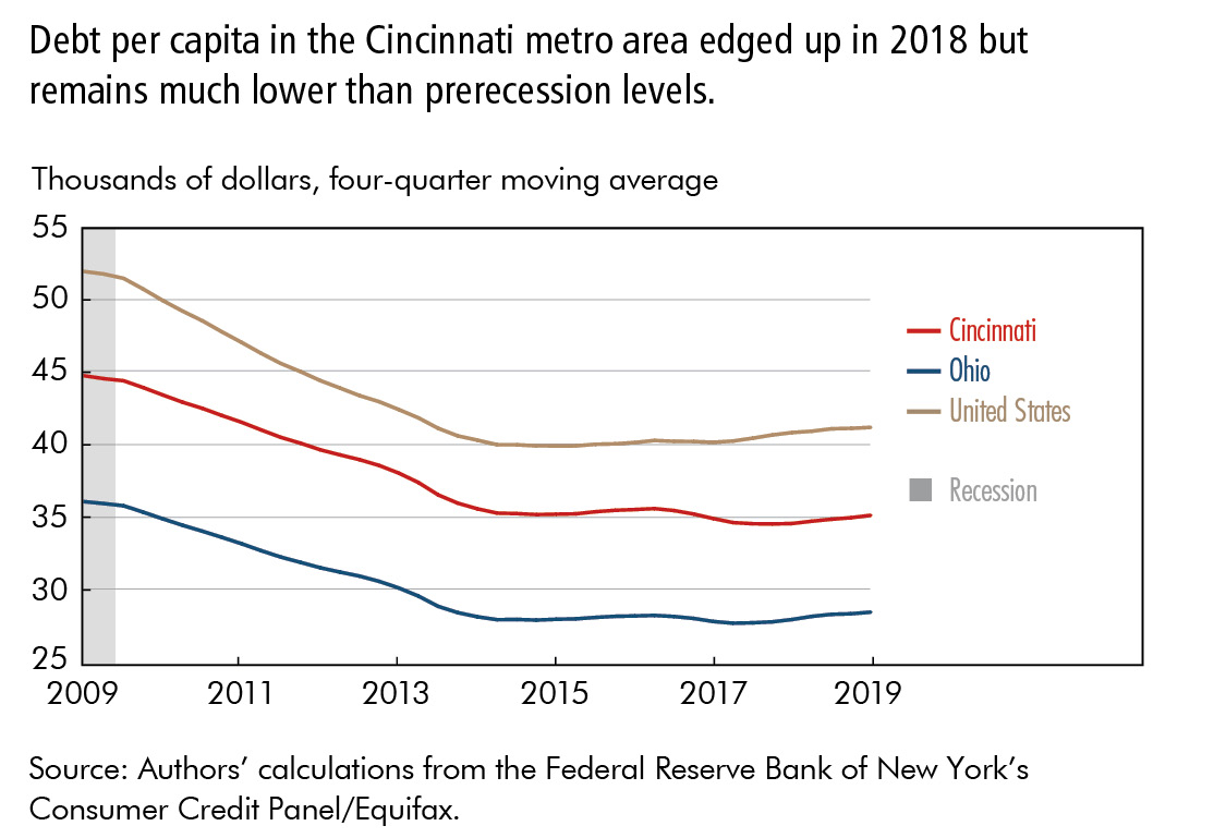 Debt per capita in the Cincinnati metro area edged up in 2018 but remains much lower than prerecession levels.