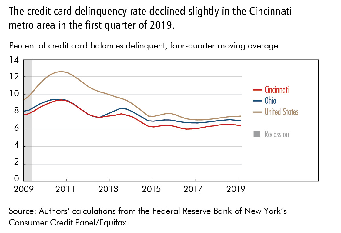 The credit card delinquency rate declined slightly in the Cincinnati metro area in the first quarter of 2019.