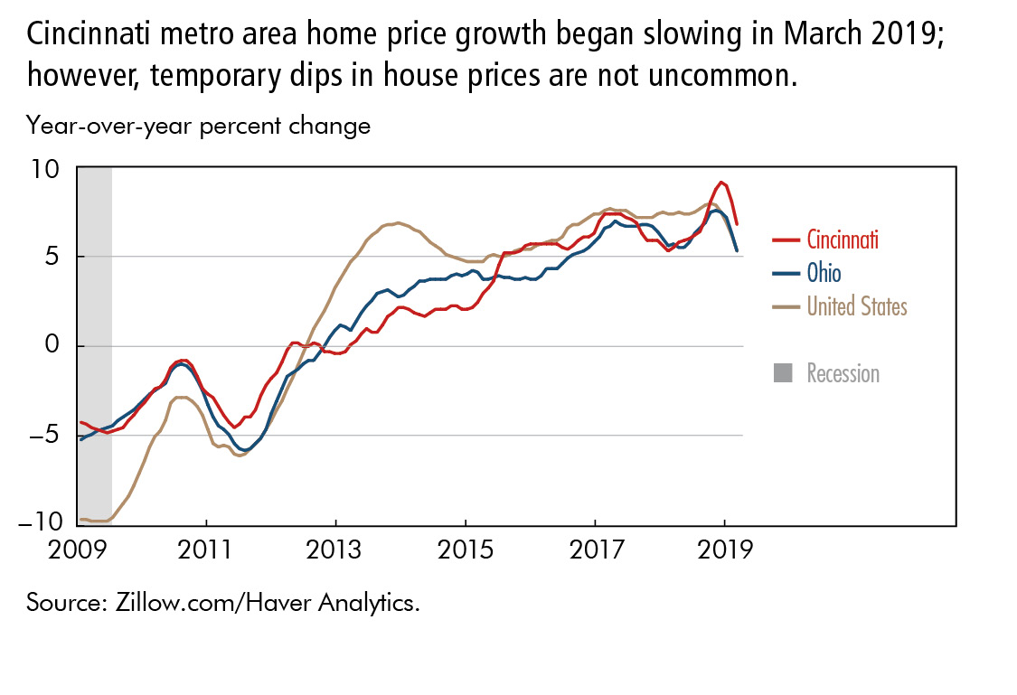Cincinnati metro area home price growth began slowing in March 2019; however, temporary dips in house prices are not uncommon.