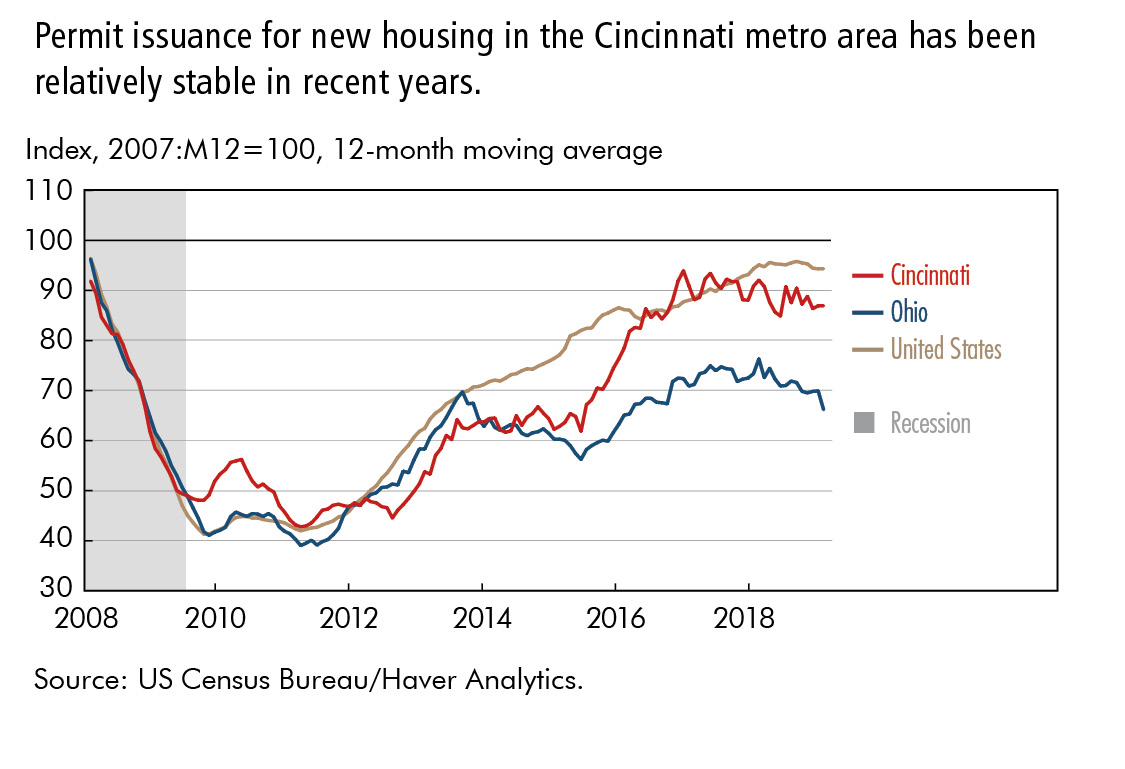 Permit issuance for new housing in the Cincinnati metro area has been relatively stable in recent years.