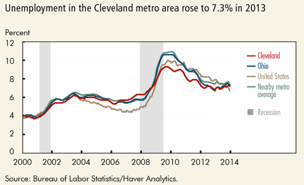 Unemployment in the Cleveland metro area rose to 7.3% in 2013
