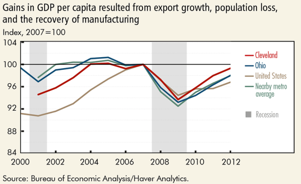 Gains in GDP per capita resulted from export growth, population loss, and the recovery of manufacturing