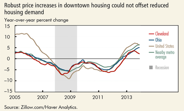 Robust price increases in downtown housing could not offset reduced housing demand