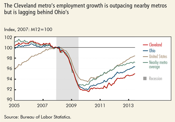 The Cleveland metro's employment growth is outpacing nearby metros but is lagging behind Ohio's