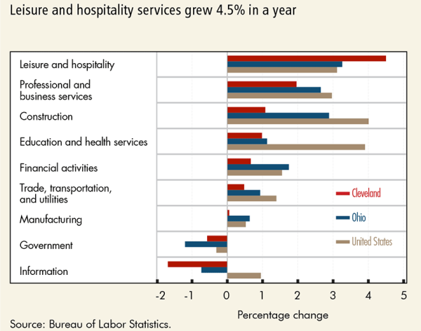 Leisure and hospitality services grew 4.5% in a year