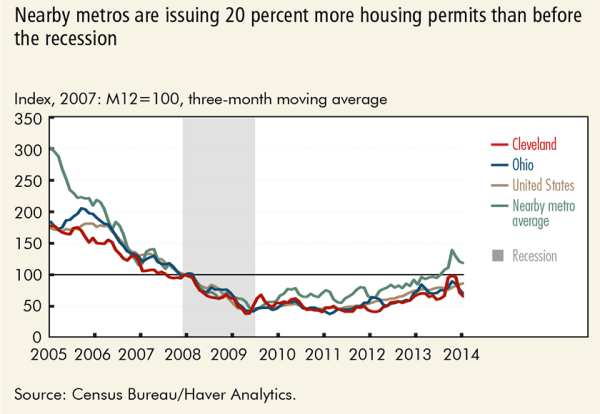 Nearby metros are issuing 20 percent more housing permits than before the recession