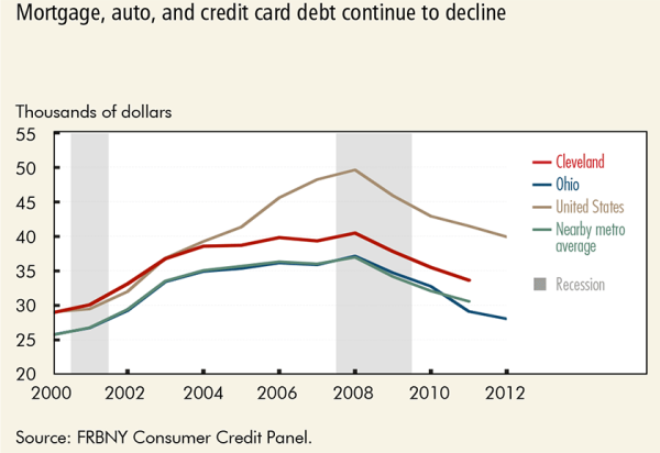 Mortage, auto, and credit card continue to decline