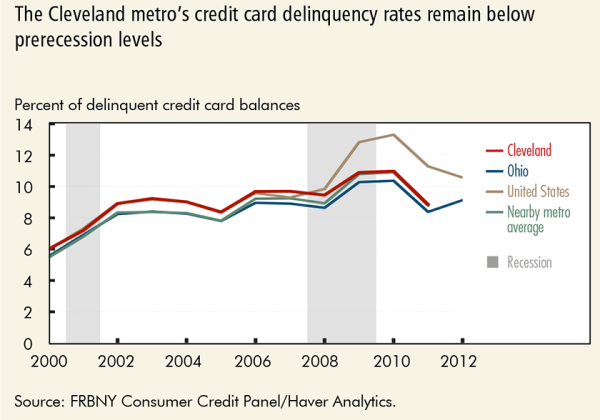 The Cleveland metro's credit card delinquency rates remain below prerecession levels