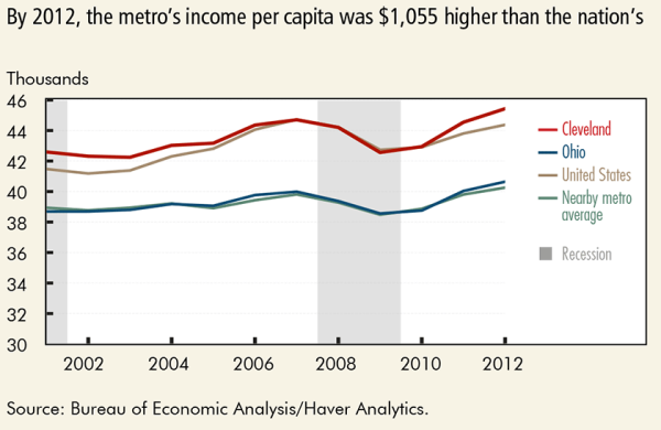 By 2012  the metro's income per capital was $1,055 higher than the nation's