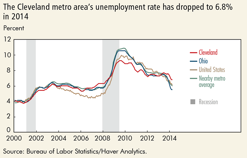 The Cleveland metro area's unemployment rate has dropped to 6.8% in 2014